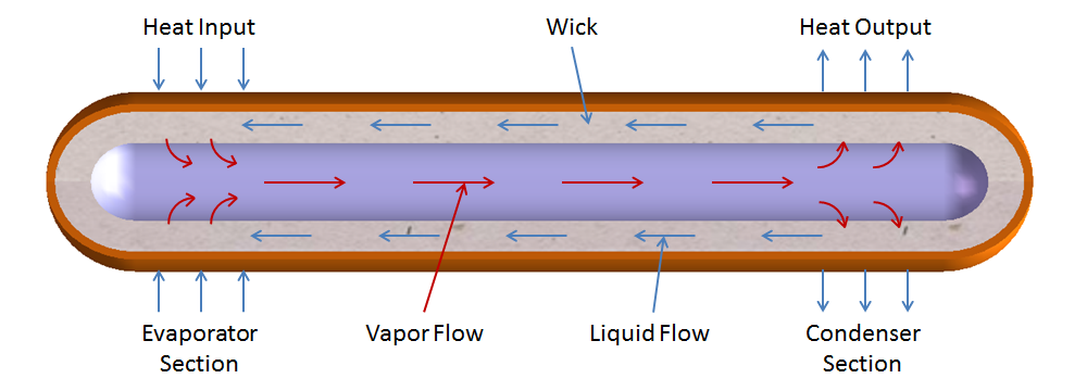 Cutaway View of Heat Pipe