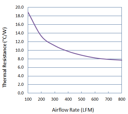 Thermal Performance of Cold Forged Round Pin Heat Sink