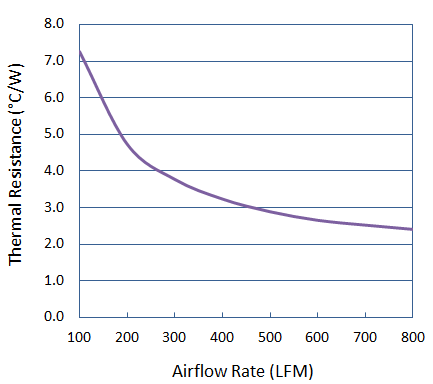 Thermal Performance of Precision Forged Round Pin Heat Sink