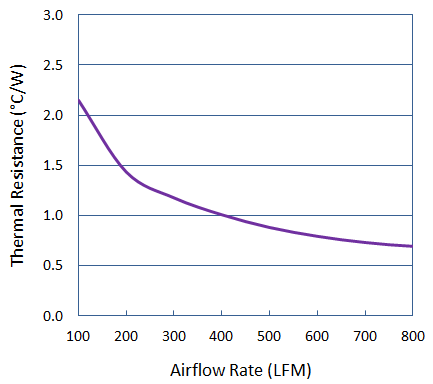 Thermal Performance of Cold Forged Elliptical Pin Heat Sink