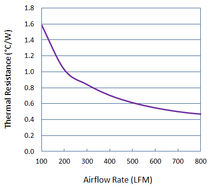 Thermal Performance of Precision Forged Elliptical Pin Heat Sink