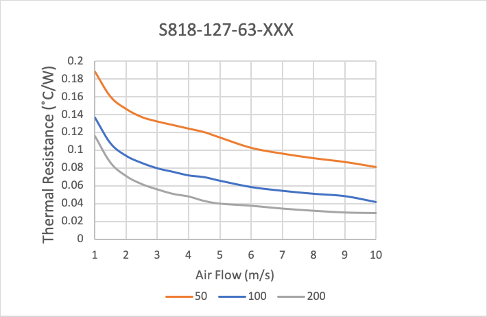 Thermal Performance of Plate Fin Heat Sinks with High Aspect Ratios for High Airflow