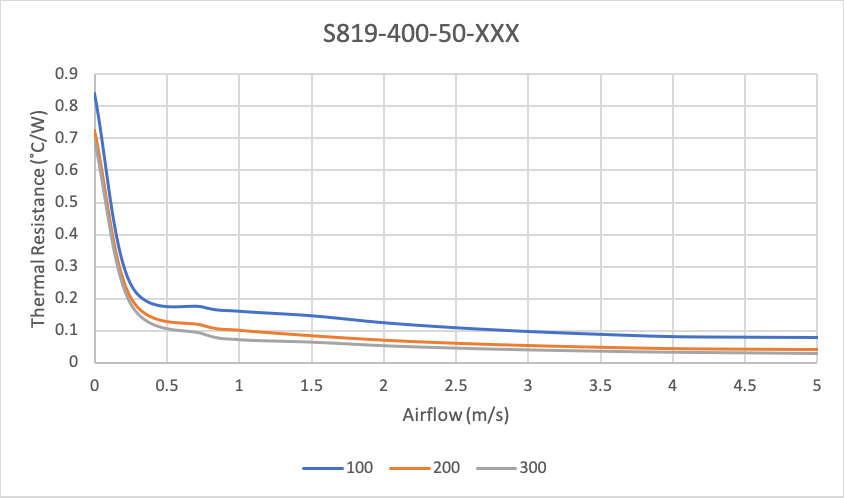 Thermal Performance of Plate Fin Heat Sinks for Low to Medium Airflow