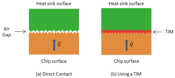 how thermal paste works