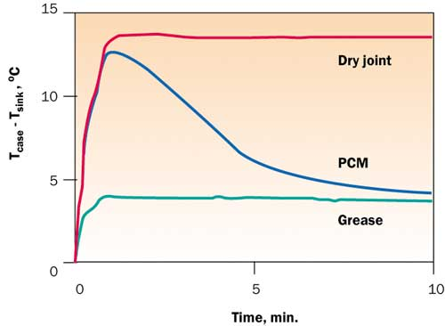 Performance of PCM vs greases and dry joints